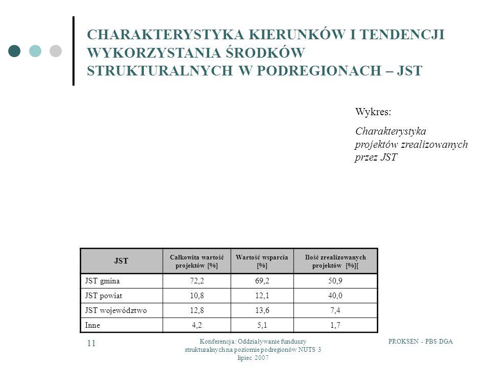 Całkowita wartość projektów [%] Ilość zrealizowanych projektów [%][